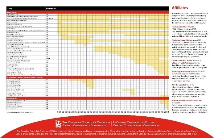 Thumbnail of an infographic that shows a historical timeline of when each of our member churches joined the CCC.